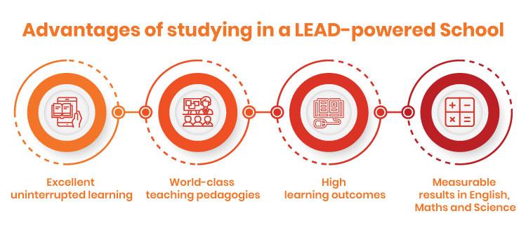 Advantages of digital classroom