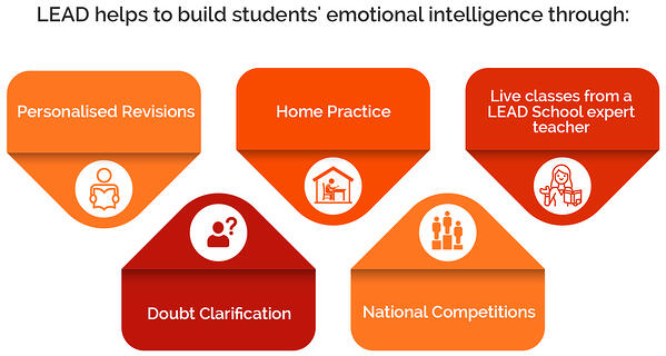 emotional intelligence in students