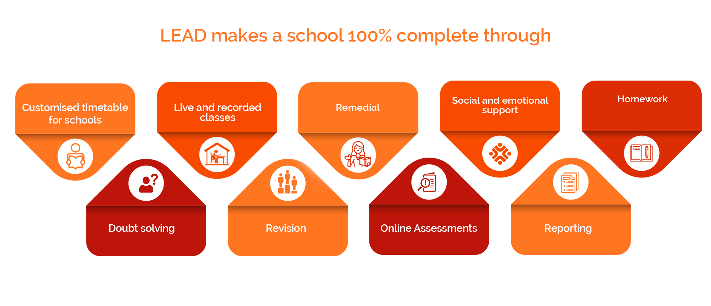 HOW-BEST-SCHOOL-MANAGEMENT-SOFTWARE-ENSURES-A-TECH-ENABLED-COMPLETE-SCHOOL (2)