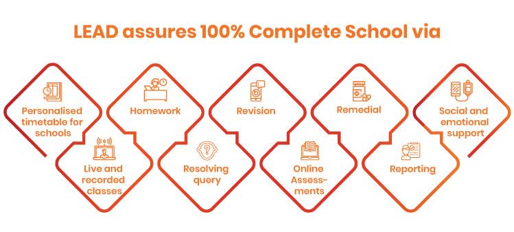 ERP in education industry