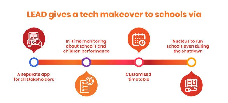 Smart classroom concept