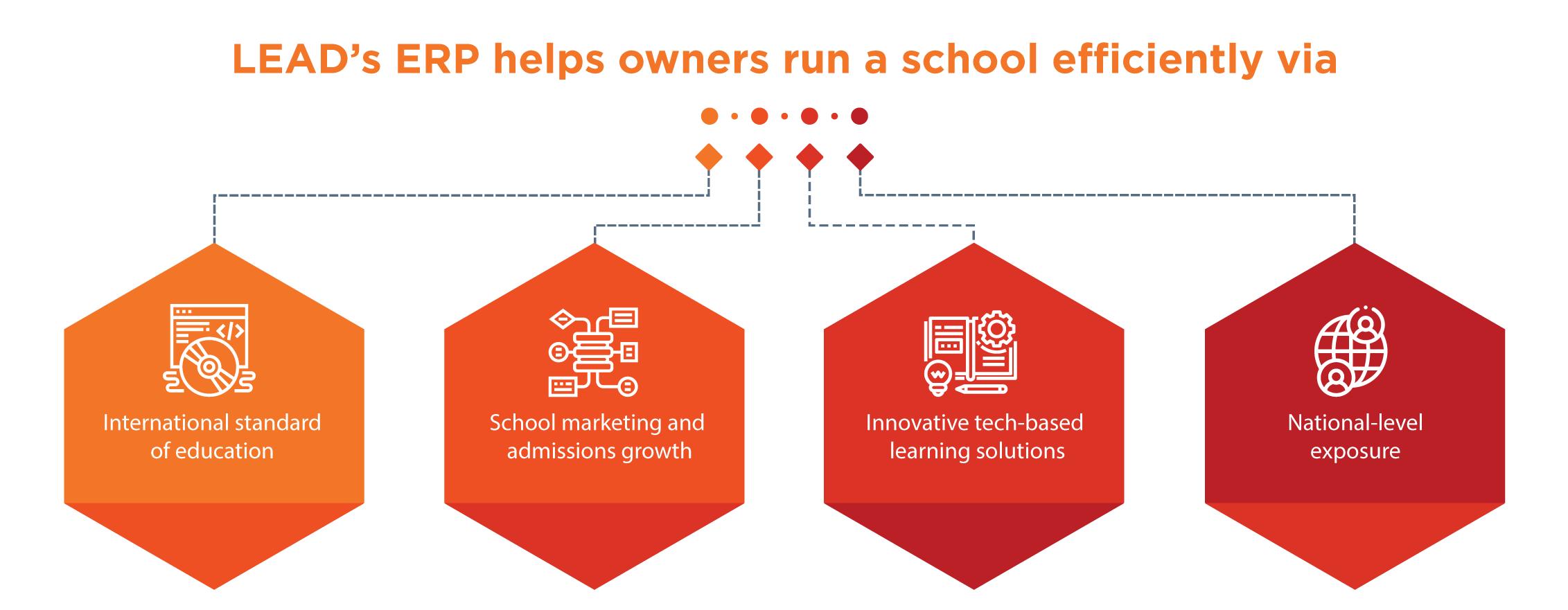 Online School ERP