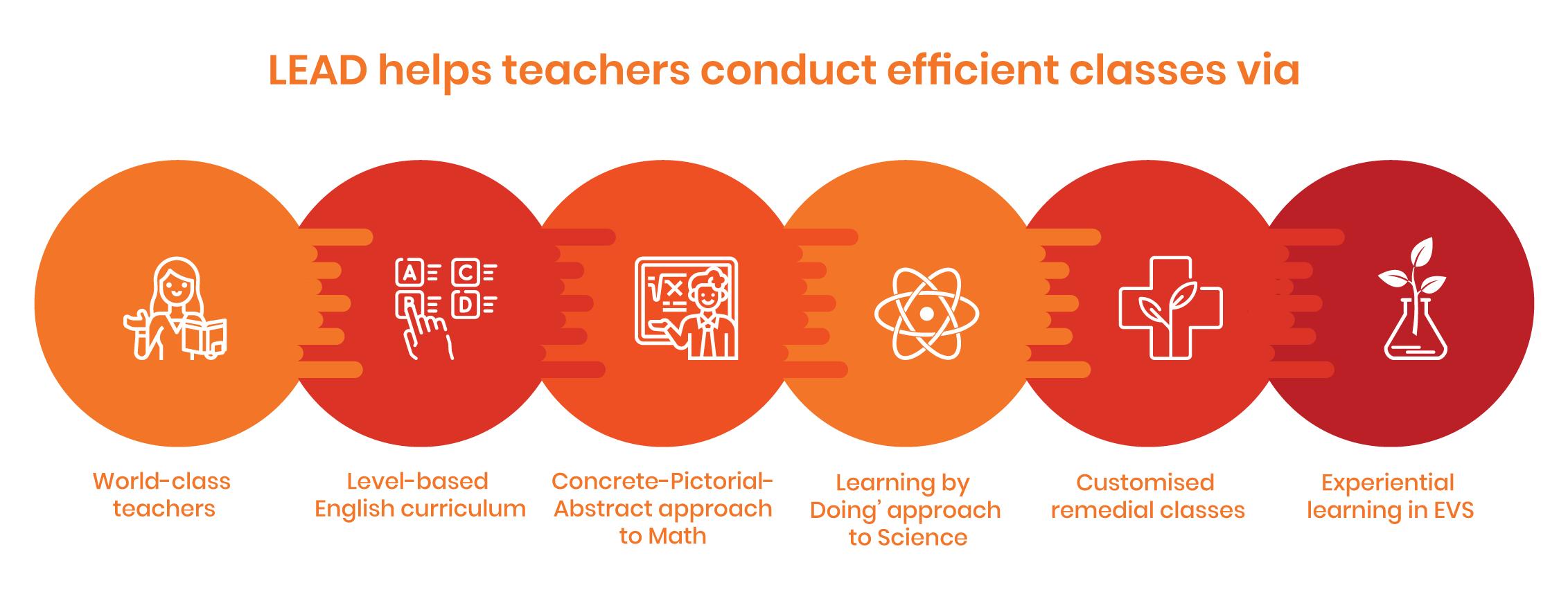 Importance of smart classroom